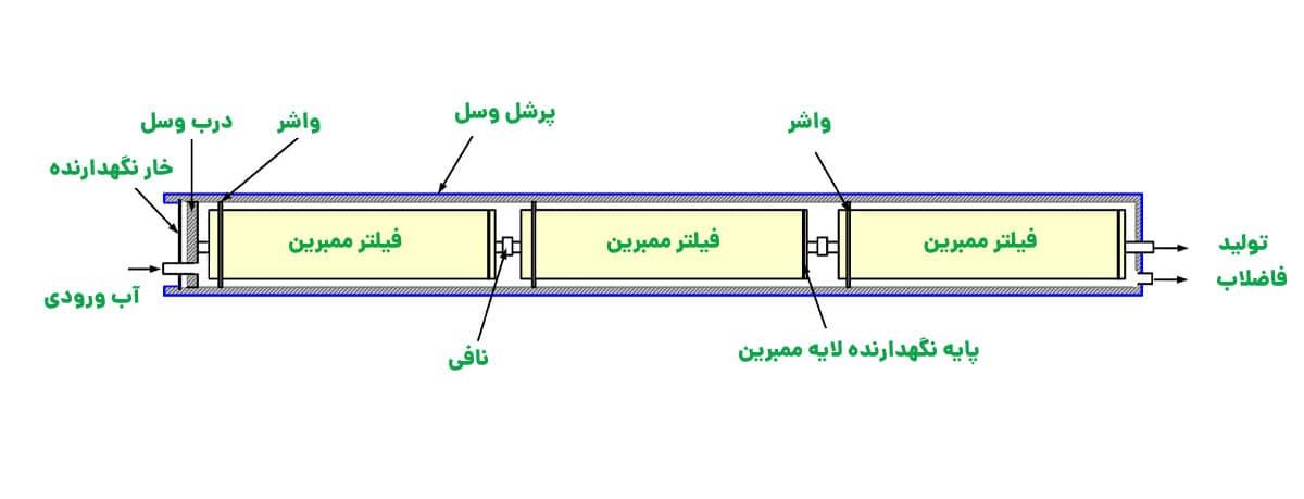افزایش ریکاوری دستگاه تصفیه آب صنعتی