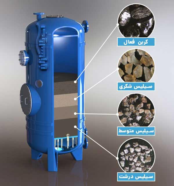 فیلتر شنی صنعتی